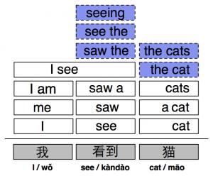 cat-zh (location translation modeling)