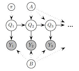 Dynamic Bayes Networks